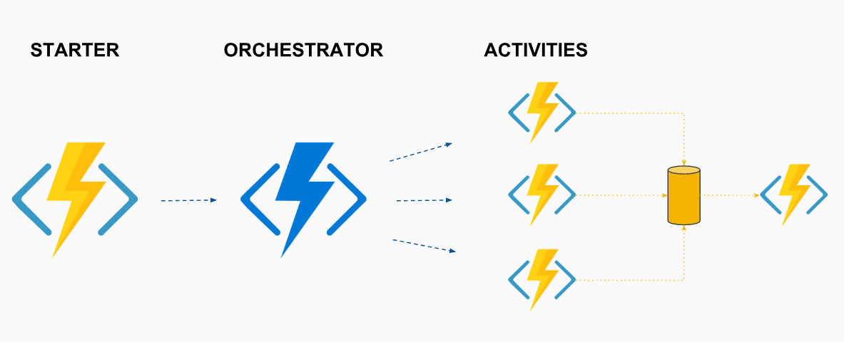 Azure Durable Functions