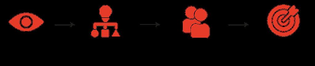 SQL server optimization steps