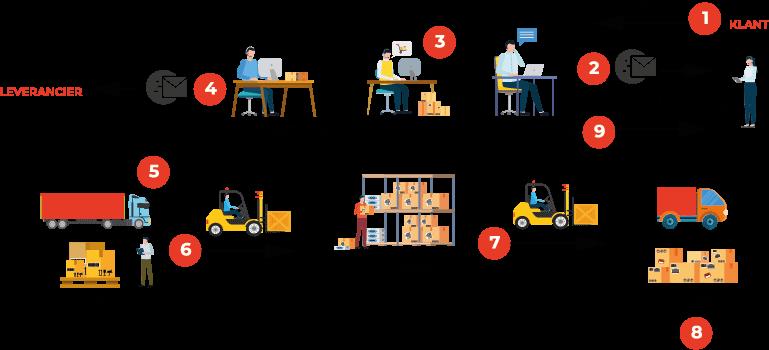 Business Central Logistiek